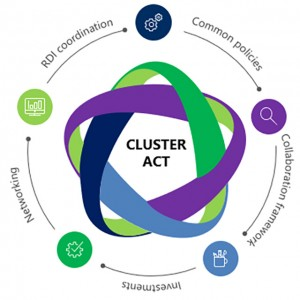 cluster-act-international-matching