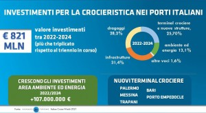 1_investimenti-per-la-crocieristica-nei-porti-italiani_triennio-2022-2024
